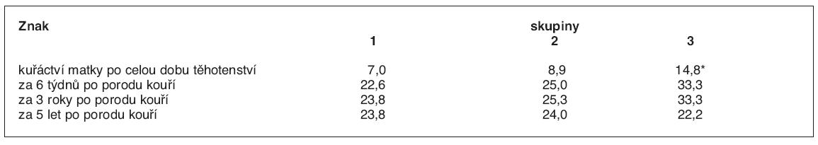 Kuřáctví matek v různých obdobích šetření (%)