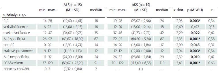 Diskriminační validita ECAS pro pacienty s ALS ve srovnání s párovanými kontrolami.