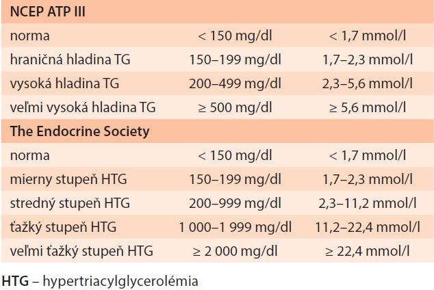 Stupne hypertriacylglycerolémie nalačno podľa NCEP ATP III a Americkej endokrinologickej spoločnosti [1,8]