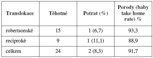 Osud těhotenství (baby take home rate) v závislosti na typu translokace