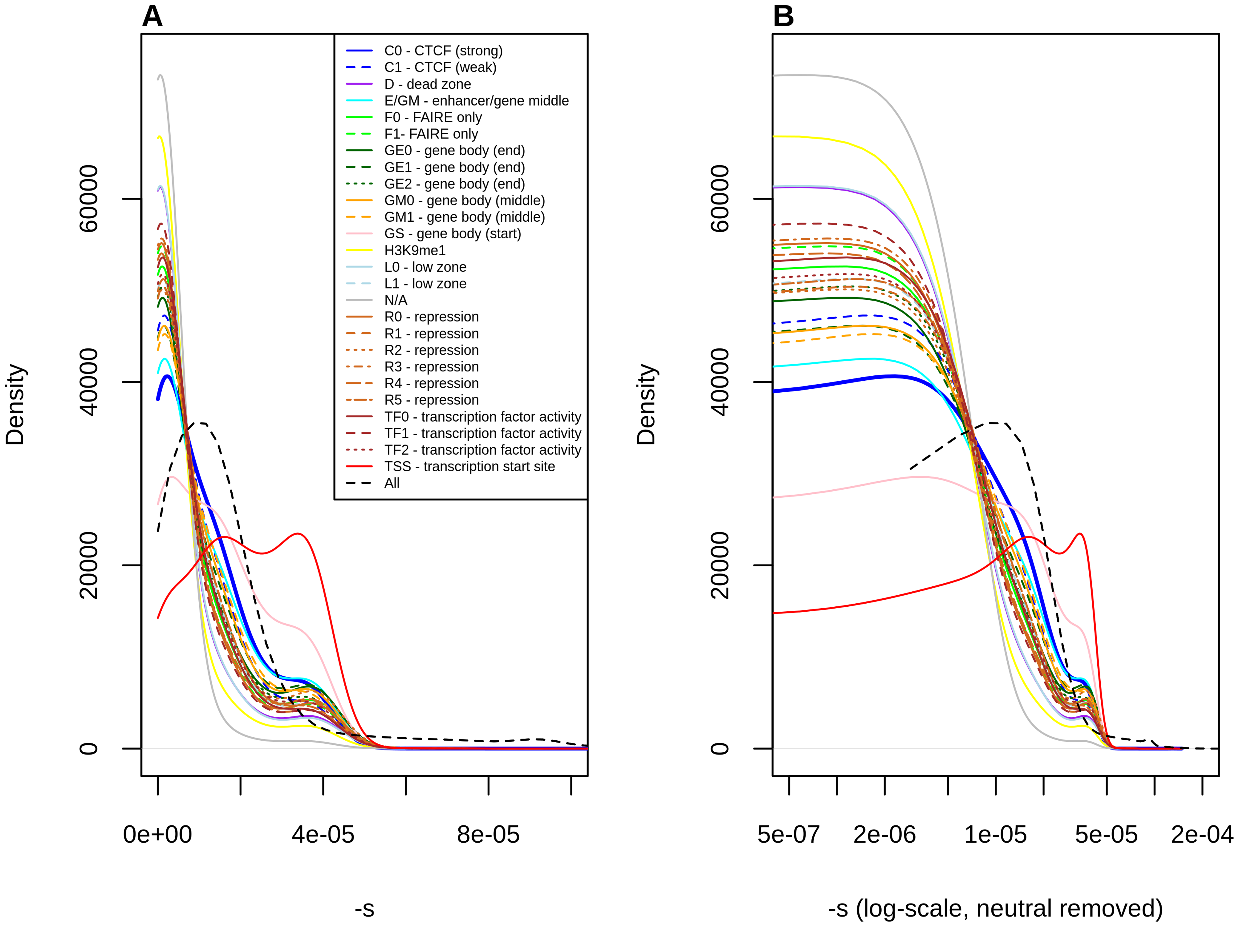 Distribution of fitness effects among YRI polymorphisms, partitioned by Segway regulatory segments, obtained using the C-to-s genome-wide mapping.
