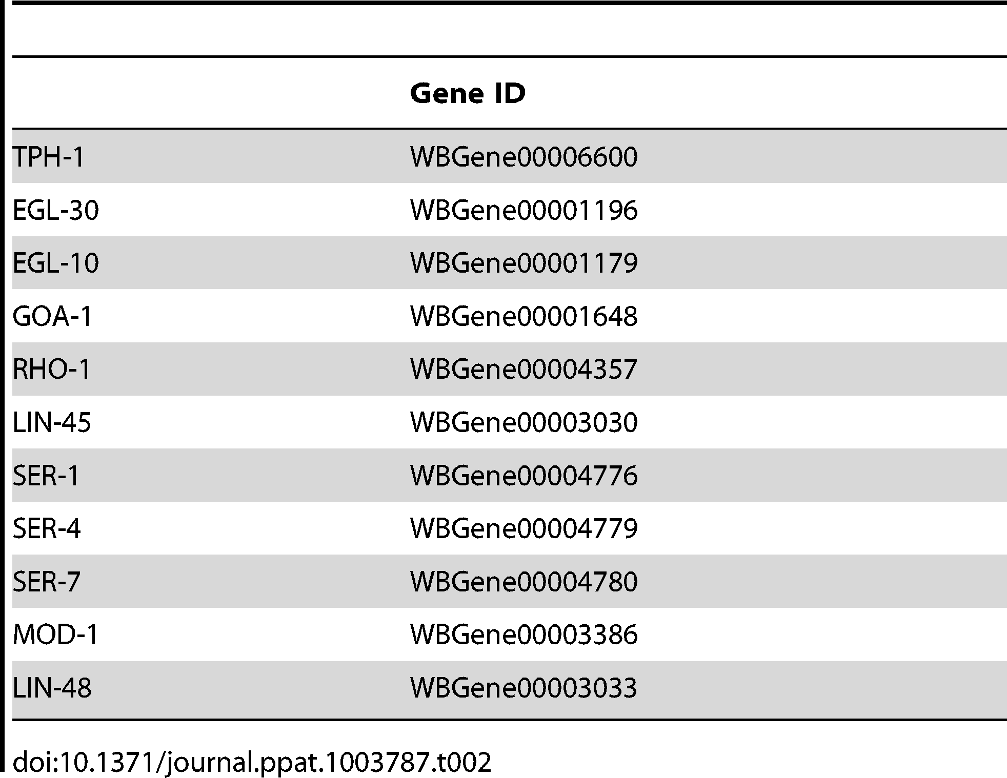 """Gene ID numbers from WormBase (<a href=""""http://www.wormbase.org"""">www.wormbase.org</a>)."""