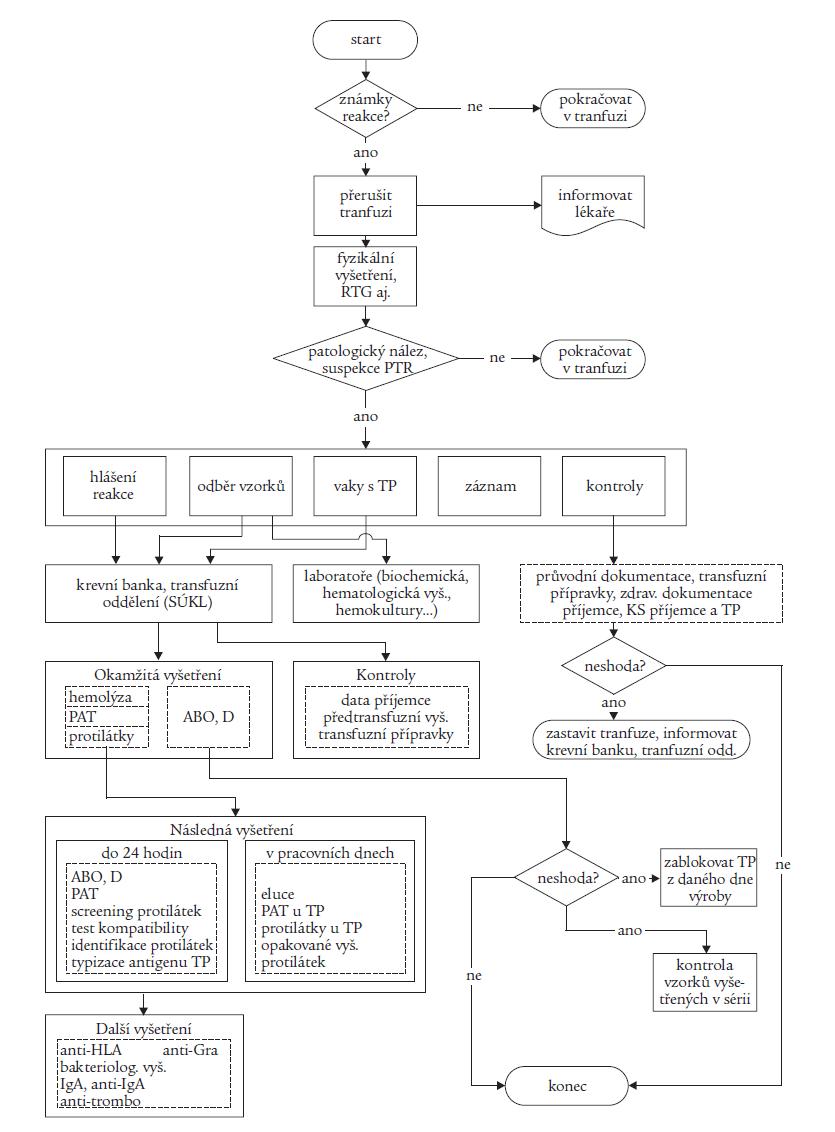 Algoritmus vyšetření potransfuzní reakce.