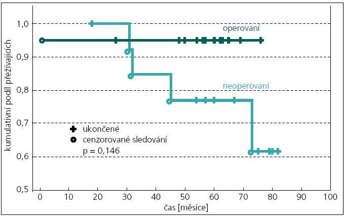 Kaplanova-Meierova analýza Disease-Free Survival pro odhad nevýskytu CMP/TIA u operovaných a neoperovaných pacientů se sníženou CVRC.