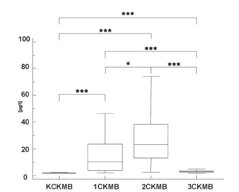 Fig. 1. CKMB concentrations in the control group (K) and in the infarct patients in the first day (1), second day (2) and after four or five days (3). (<sup>*</sup> p<0.05, <sup>**</sup> p<0.01, <sup>***</sup> p<0.001).