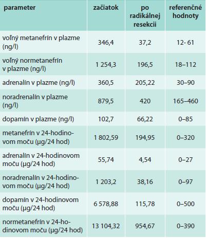 Laboratórne hodnoty na začiatku prípadu a po resekcii tumoru