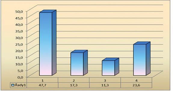 Názory občanů a možnost objednání k VLP n = 1798 (v %)