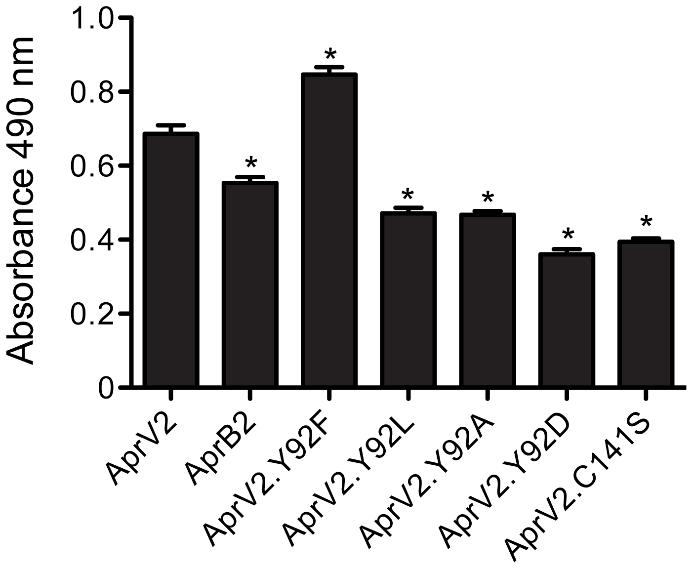 Elastase activity of AprV2, AprB2 and mutants.