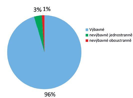 Screening sluchových vad v roce 2014 - 4176 pacientů. Výbavné otoakustické emise..................................... 3992 (96 %) Jednostranně nevýbavné otoakustické emise............137 (3 %) Oboustranně nevýbavné otoakustické emise...............47 (1 %)