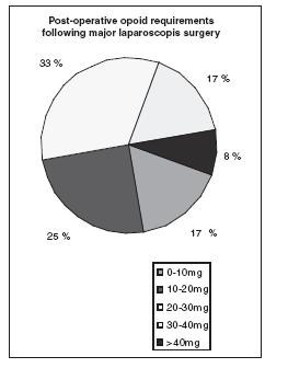 Post operative opioid requirements following major laparoscopic surgery