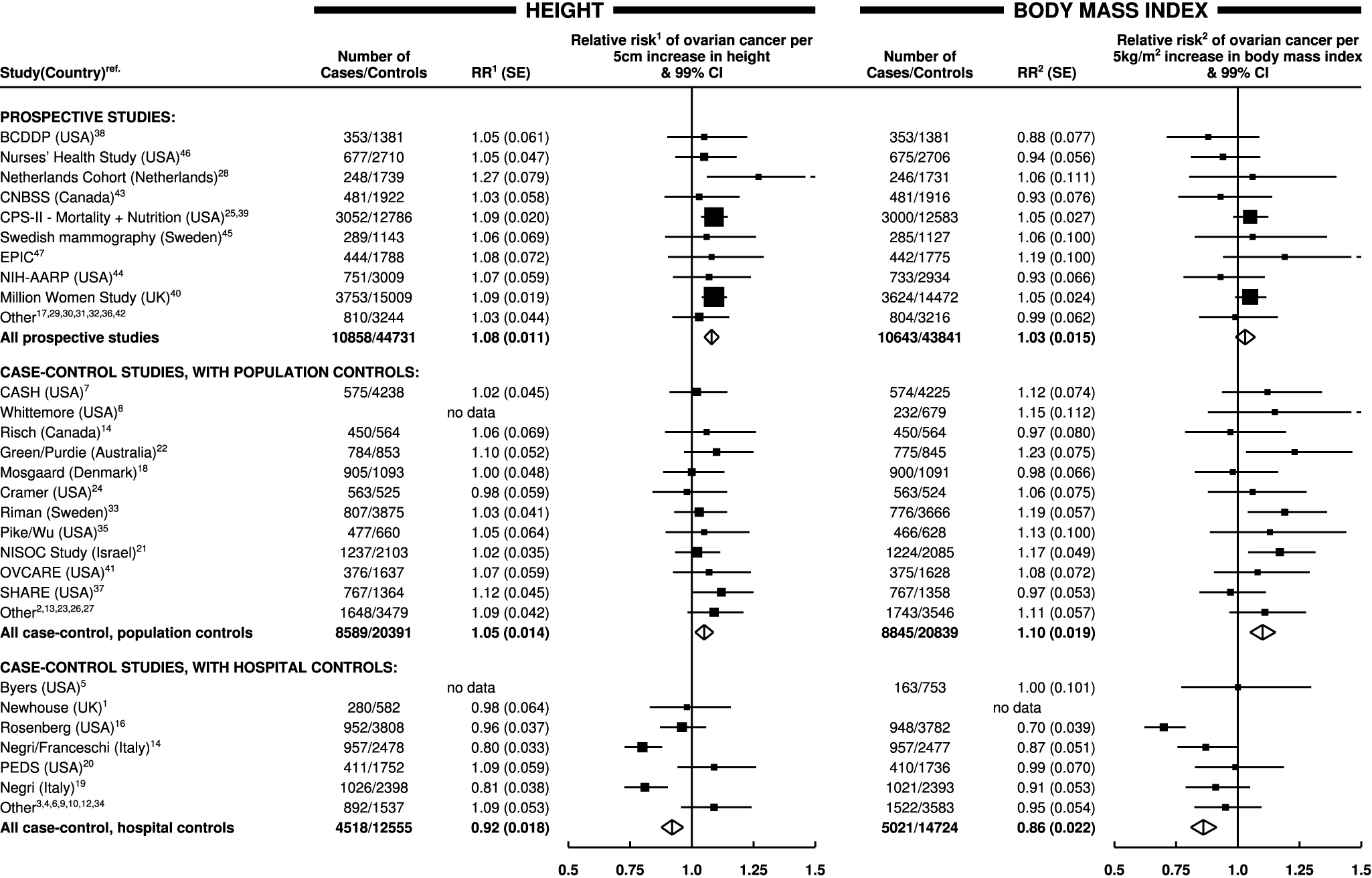 Relative risk of ovarian cancer in relation to height and body mass index by study.