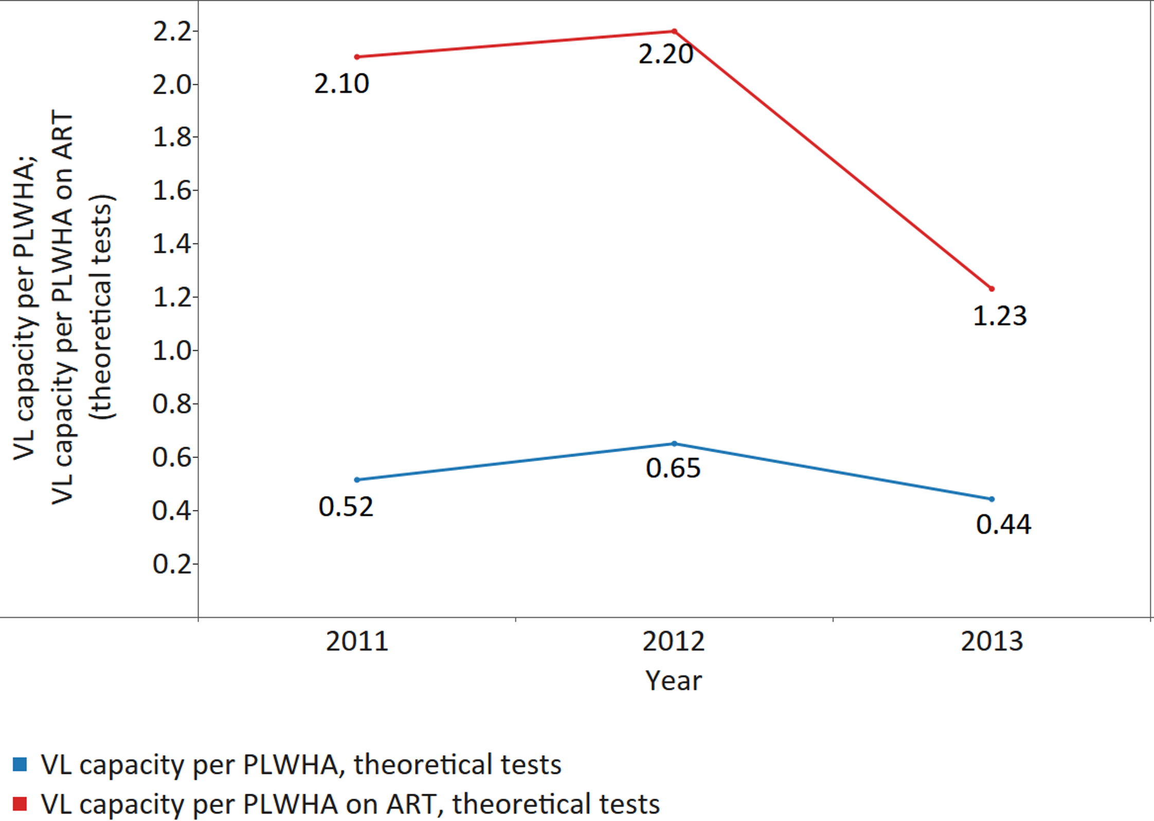Theoretical viral load (VL) capacity per patient on ART and per PLWHA.