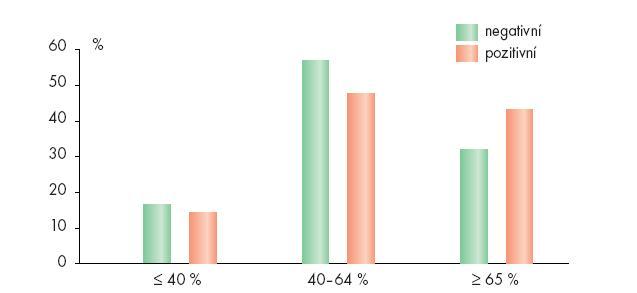 Výskyt patologických forem spermií v ejakulátech mužů s negativním a pozitivním nálezem chlamydií.