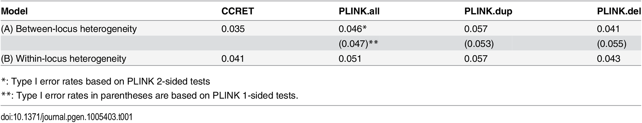 Type I error rates for evaluating dosage effects (nominal alpha = 0.05).