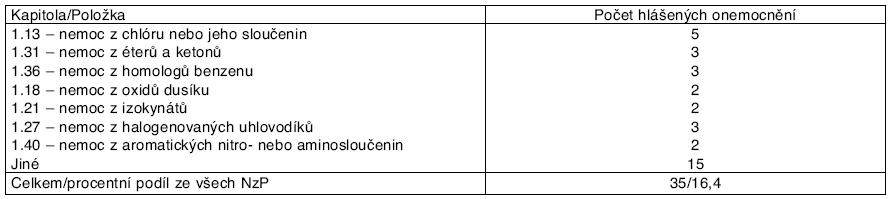 Profesionální onemocnění u žen hlášená v ČR v letech 2001–2006 podle kapitol seznamu nemocí z povolání – kapitola I.*