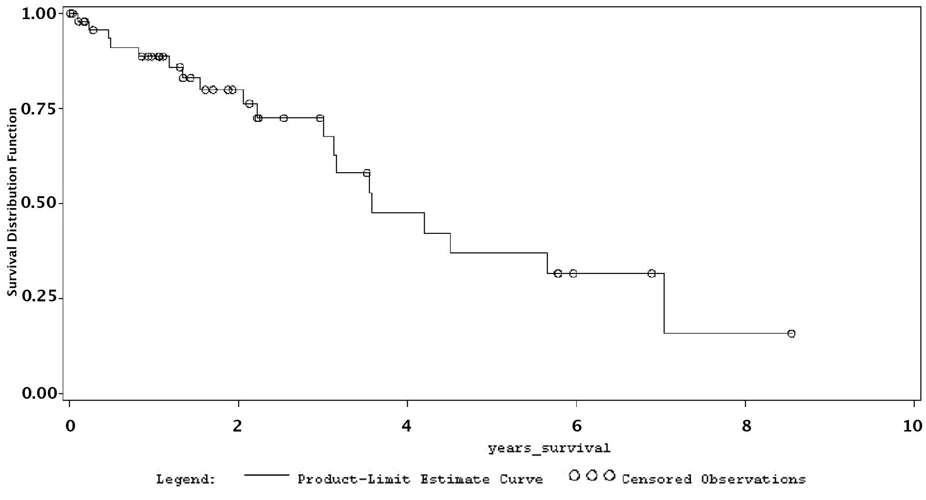 Celkové přežívání nemocných po resekční a RFA léčbě Graph 1. Overall survival rates in patients following resection and RFA therapy