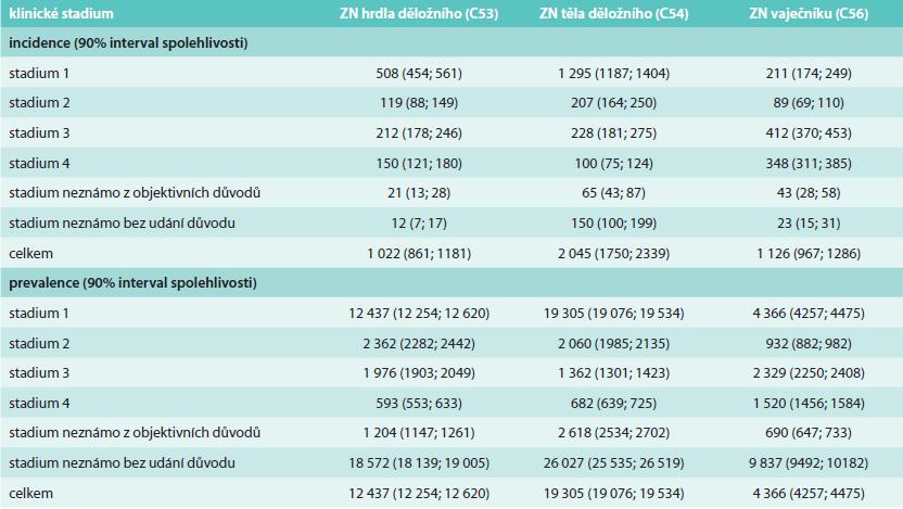 Predikce počtu pacientek s gynekologickými malignitami v roce 2014