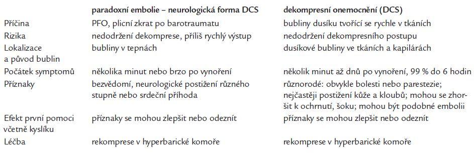 Srovnání paradoxní plynové embolizace a dekompresní nemoci (DCS).