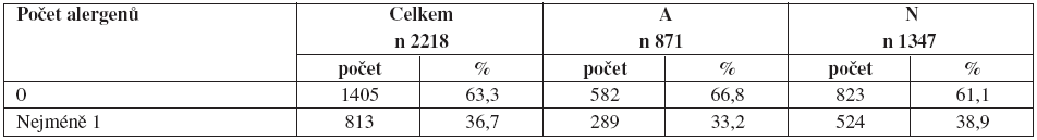 Výsledky vyplývající z hodnocení alergických reakcí na alergeny ESS