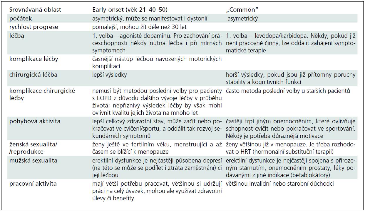 """Srovnání charakteristik tzv. """"early-onset"""" (""""juvenile"""" a """"young-onset"""") a """"common"""" variant Parkinsonovy nemoci [4]."""