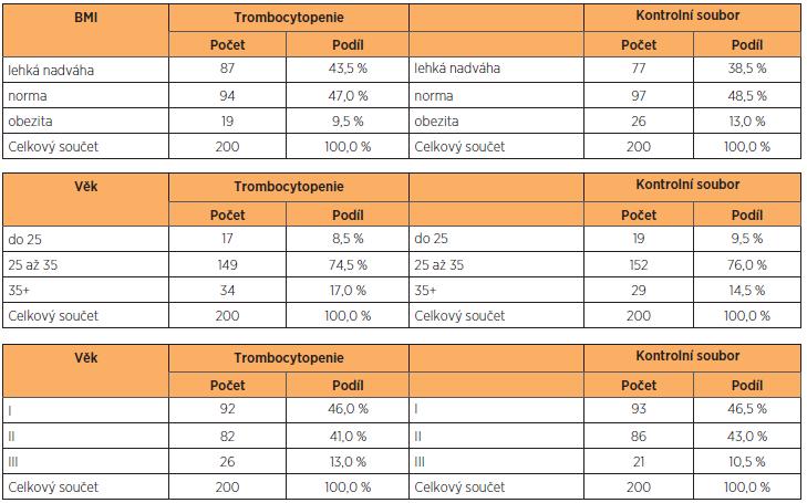 Základní antropometrické charakteristiky vyšetřovaného a kontrolního souboru