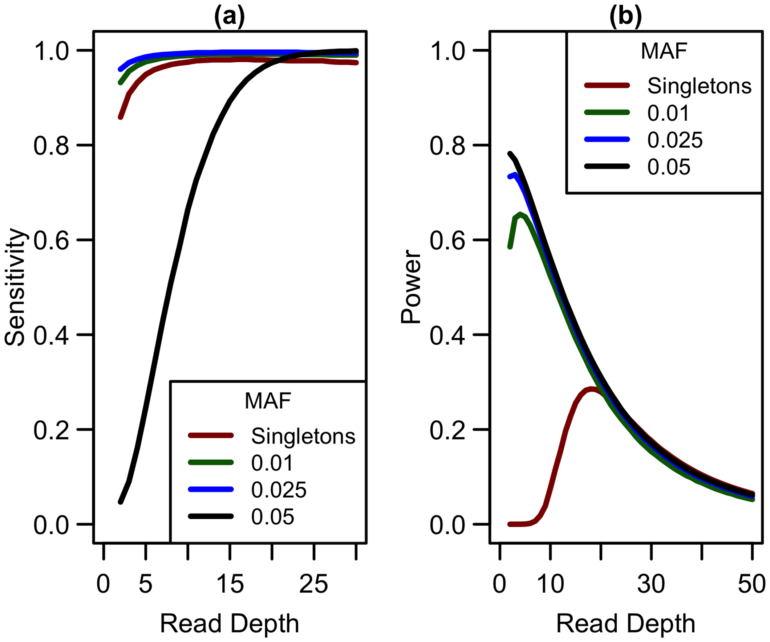 Sensitivity to detect variants and association study power by read depth at different MAF for a fixed sequencing capacity of 100,000x.