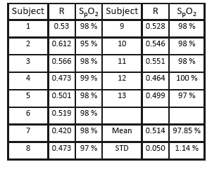 Calculated mean R-values for n = 13 subjects.