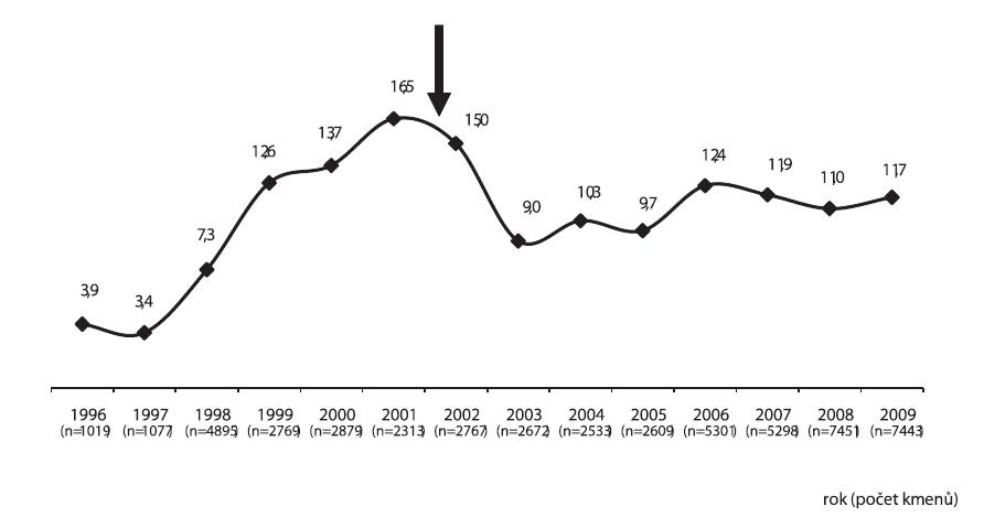 Trend rezistence k makrolidům u 51026 kmenů Streptococcus pyogenes, izolovaných z výtěrů krku od pacientů s tonzilofaryngitidou v období let 1996–2006. Šipka označuje zahájení aktivit České lékařské společnosti JEP pro uvážlivé podávání antibiotik v pediatrické praxi [3].  Graph 7. Trends in the resistance to macrolides in 51026 strains of Streptococcus pyogenes isolated from throat swabs from patients with tonsillopharyngitis in 1996–2006. Arrow indicates the beginning of the activities of the J.E Purkyne Czech Medical Association towards reasonable antibiotic prescription policy in pediatric practice [3].