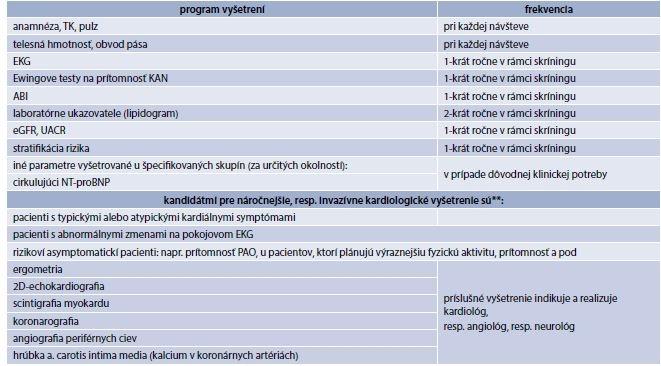 Tab. 13.3 | Frekvencia hodnotenia KV-rizika u diabetika* bez KVO