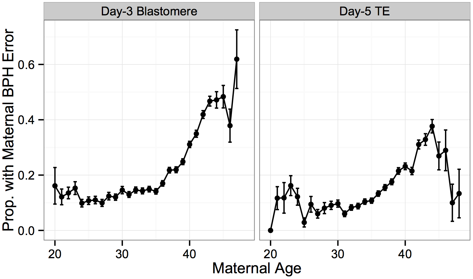 Maternal BPH error increases with maternal age.