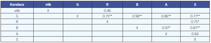 Pearsonova korelace mezi výsledky jednoznačně hodnocených vlastností na GRBAS škálach. Uvedeny jsou jenom korelace s hladinou významnosti p<0,05, * označuje Bonferroniho korekci p<0,05/6, **- korekce p<0,01/6.