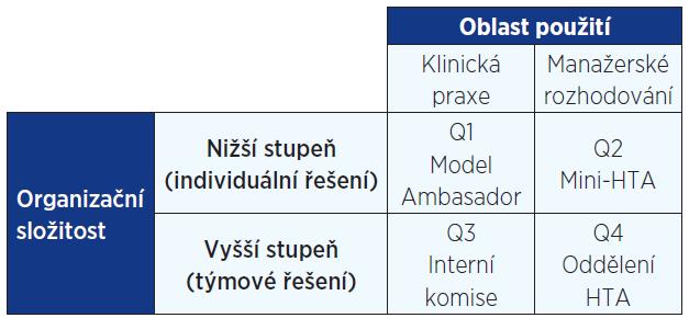 Modely HB-HTA, míra složitosti a oblast uplatnění (22)