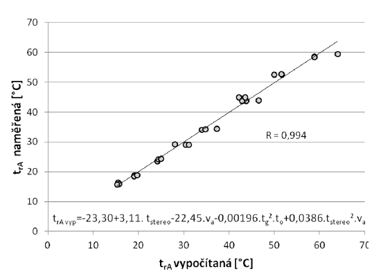 Vztah mezi radiační teplotou ze směru sálání (t<sub>rA</sub>) naměřenou a vypočítanou podle rovnice (02)