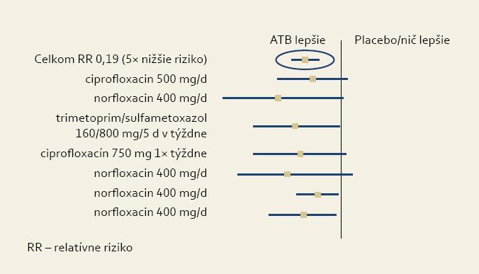 Vplyv antibiotickej liečby na vznik SBP u pacientov s hladinou bielkovín v ascite < 10 g/l. Upravené podľa [2]. Fig. 3. Antibiotic profylaxis outcome in cirrhotics with ascitic protein levels < 10 g/l. Modified according to [2].