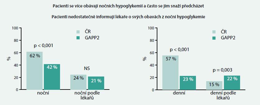 Obavy z denních a nočních hypoglykemií u pacientů v ČR a ostatních zemích průzkumu GAPP2™