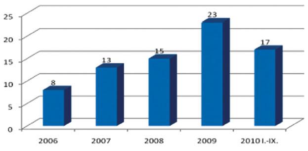 Počty radikálně operovaných v jednotlivých letech pro vývodový karcinom hlavy pankreatu: I. chirurgická klinika FN Olomouc 2006 – IX. 2010