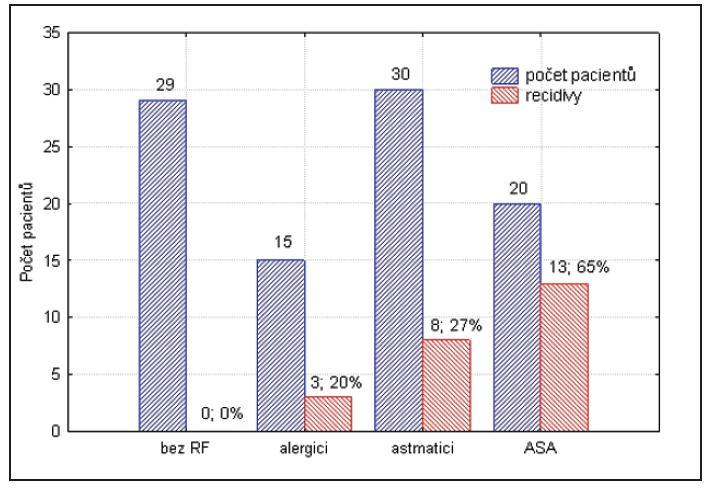 Rizikové skupiny pacientů / recidivy NP.