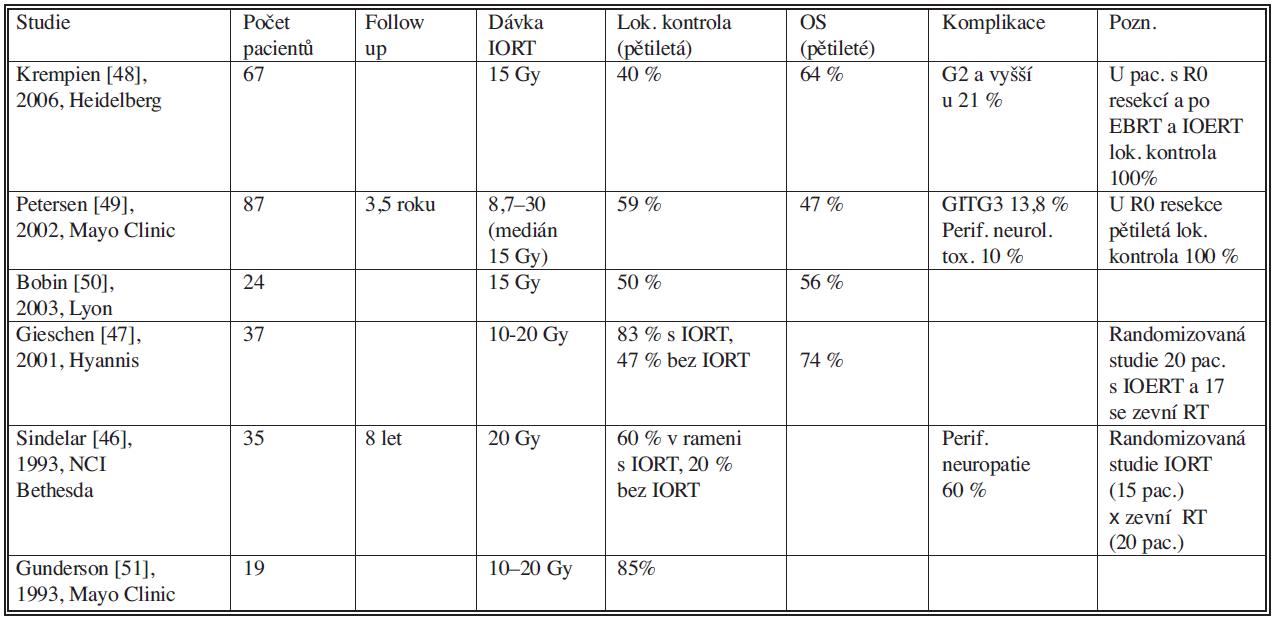Studie s použitím intraoperační radioterapie u sarkomu retroperitonea Tab. 1. Intraoperative radiotherapy study in retroperitoneal sarcoma
