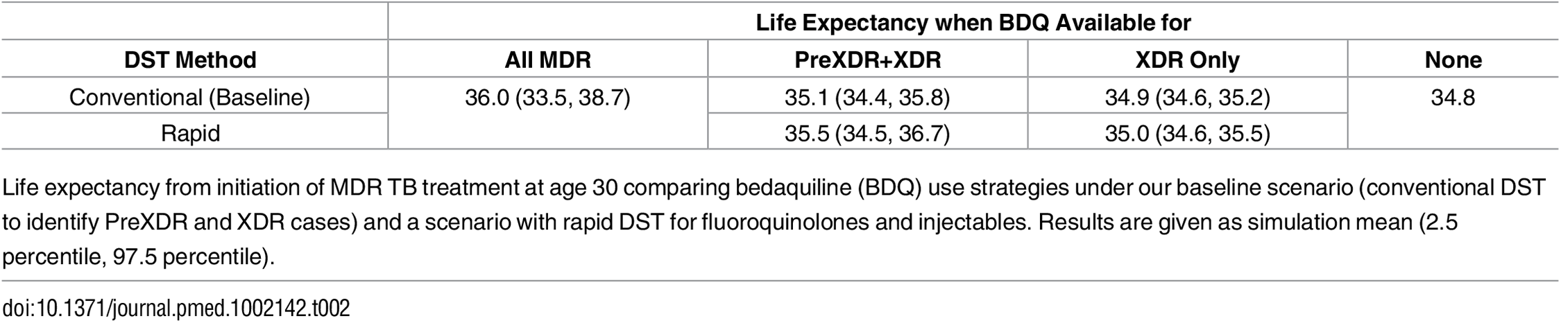 Life expectancy by DST method.