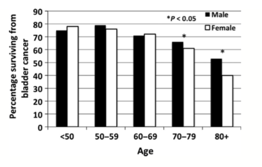 Figure 3. Five-year disease-specific survival for males and females by age group.