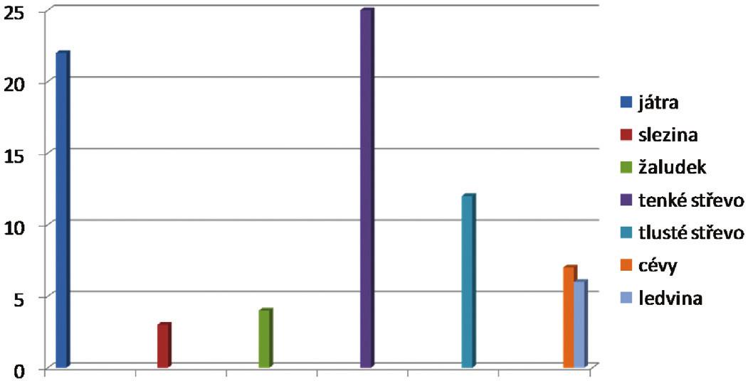 Poranění orgánů u penetrujícího poranění břicha (n = 102, v%) Graph 3. Organ injuries in penetrating abdominal injuries (n = 102, in %)