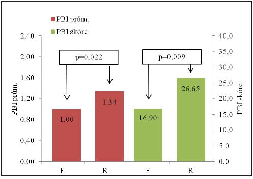 Průměrná hodnota PBI a skóre PBI v souborech F a R