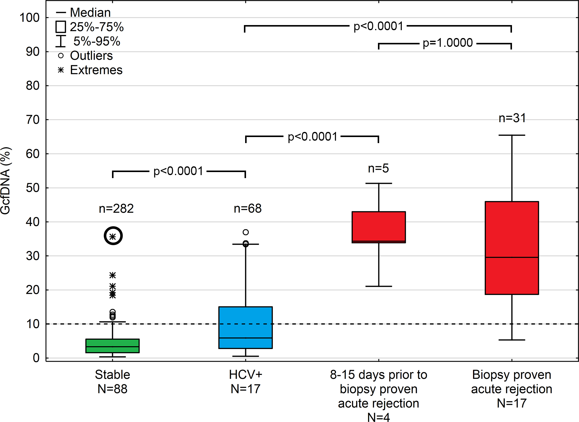 Plasma GcfDNA percentages during the first year after transplantation in stable patients and patients with either HCV or biopsy-proven acute rejection.