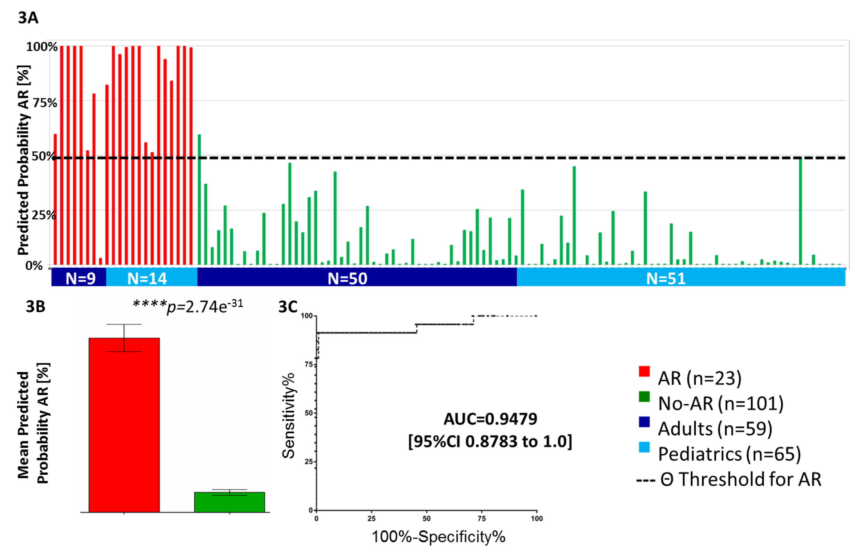 Validation of kSORT in 124 independent samples across different ages and settings.
