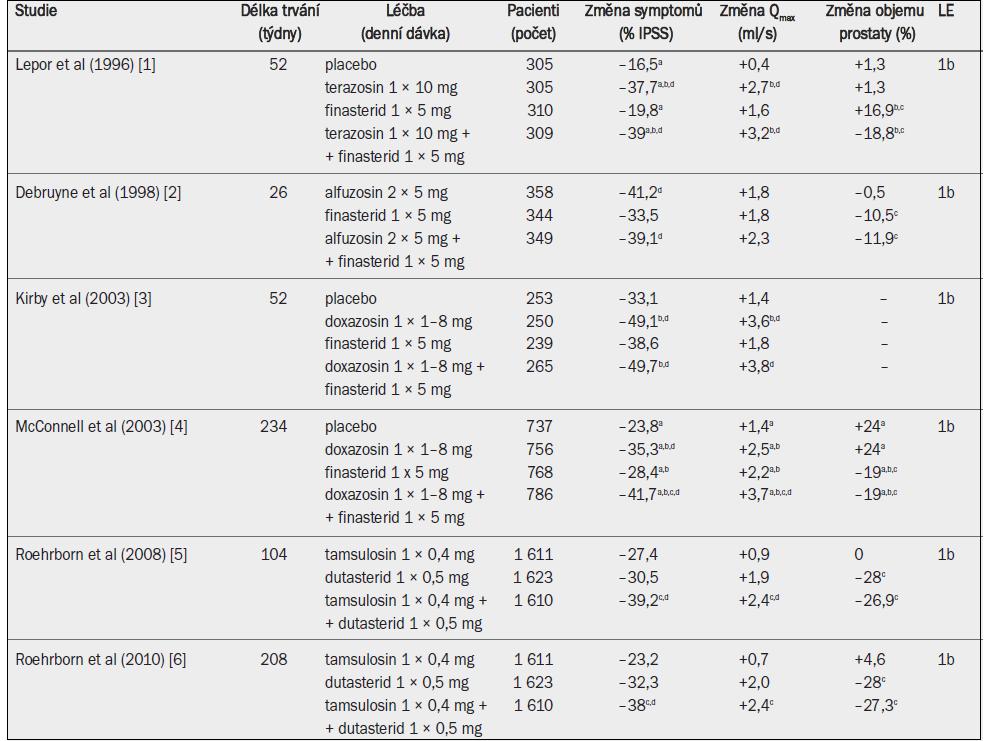 Randomizované studie testující alfa-1 blokátor, inhibitor 5-alfa-reduktázy a kombinaci obou léčiv u mužů se symptomy LUTS a benigním zvětšením prostaty v důsledku benigní hyperplazie prostaty (pozn.: odkazy 5 a 6 odrážejí různé časové okamžiky téže studie).