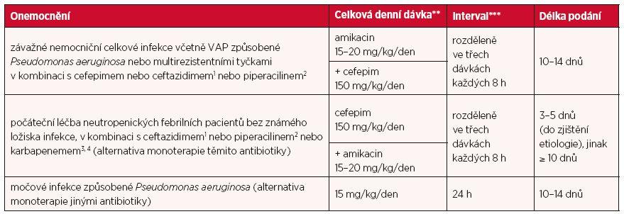 Dávky u jednotlivých infekcí a délka léčby u dětí ve věku > 60 dnů*