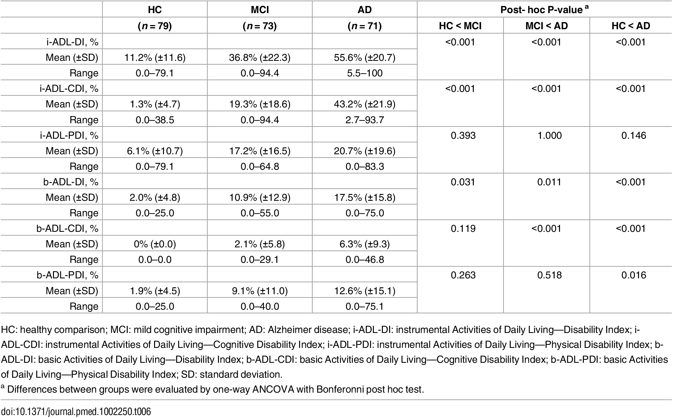 Construct validity—Indices of everyday functioning in b- and i-ADL.