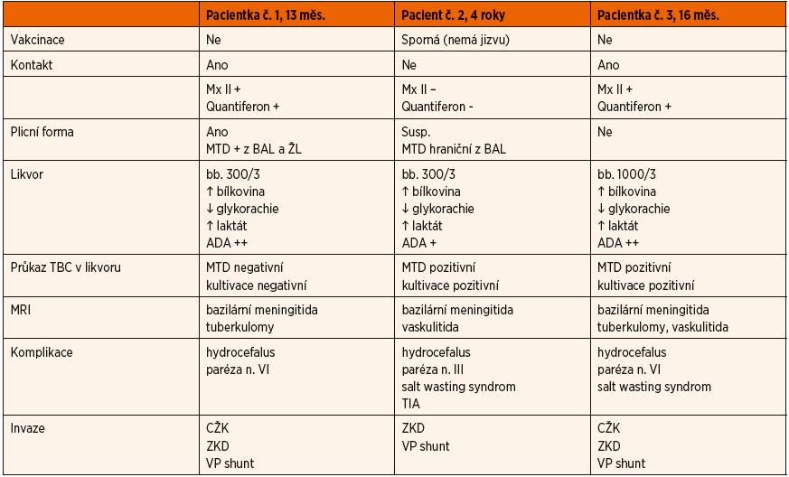 Porovnání našich pacientů.
