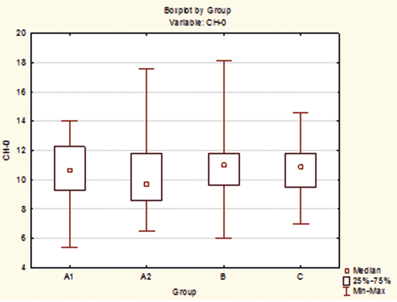 Rozdíly mezi skupinami A1, A2, B a C pro veličinu CH při vstupu.