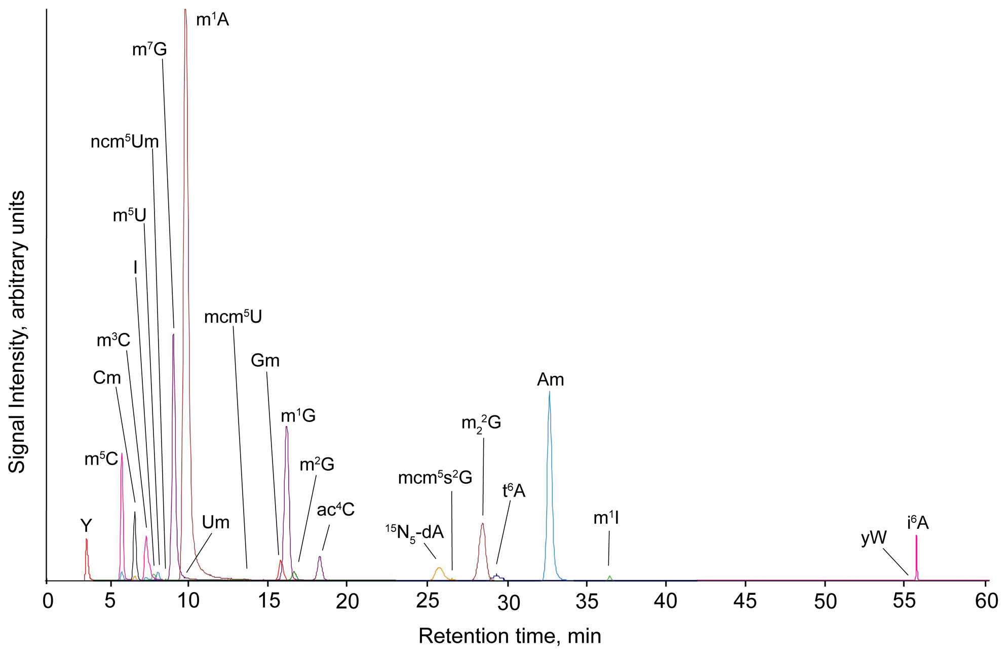 "Total ion chromatogram from LC-MS/MS analysis of yeast tRNA ribonucleosides, as described in <em class=""ref"">Materials and Methods</em>."